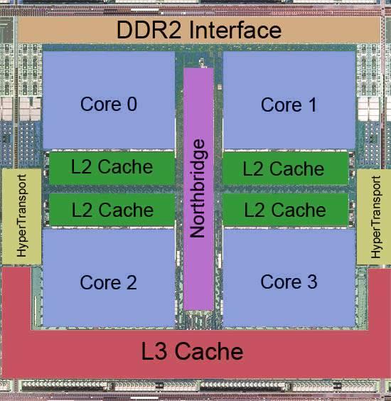 Die del AMD Phenom de 65 nm core Barcelona