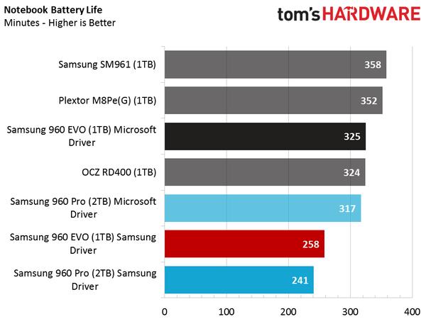 Sansung 960 Evo NVMe driver: Samsung vs Microsoft