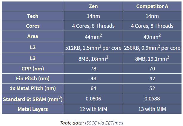 Área de AMD Zen respecto a Intel Skylake. Ambos en 14 nm.