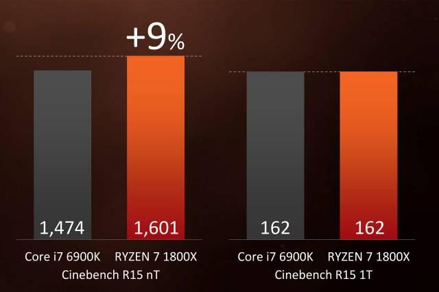 Cinebench R15. AMD Ryzen 7 1800X vs Intel Core i7 6900K