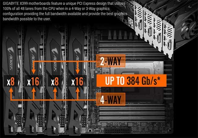 Quad GPU 16X - 16X - 8 X - 8X PCI - AMD Threadripper informaticapremium Edition