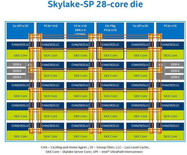 El brutal Intel Skylake-SP 14 nm de 28 cores y 56 threads.