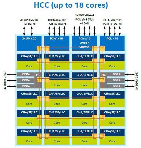 Skylake X HCC hasta 18 cores.